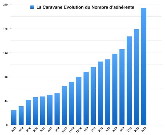 L'incroyable évolution du nombre d'adhérent⋅e⋅s de La Caravane